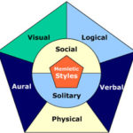 Memory Tip 4: Learning Styles